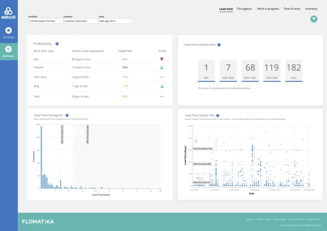 Flomatika Performance Checkpoints