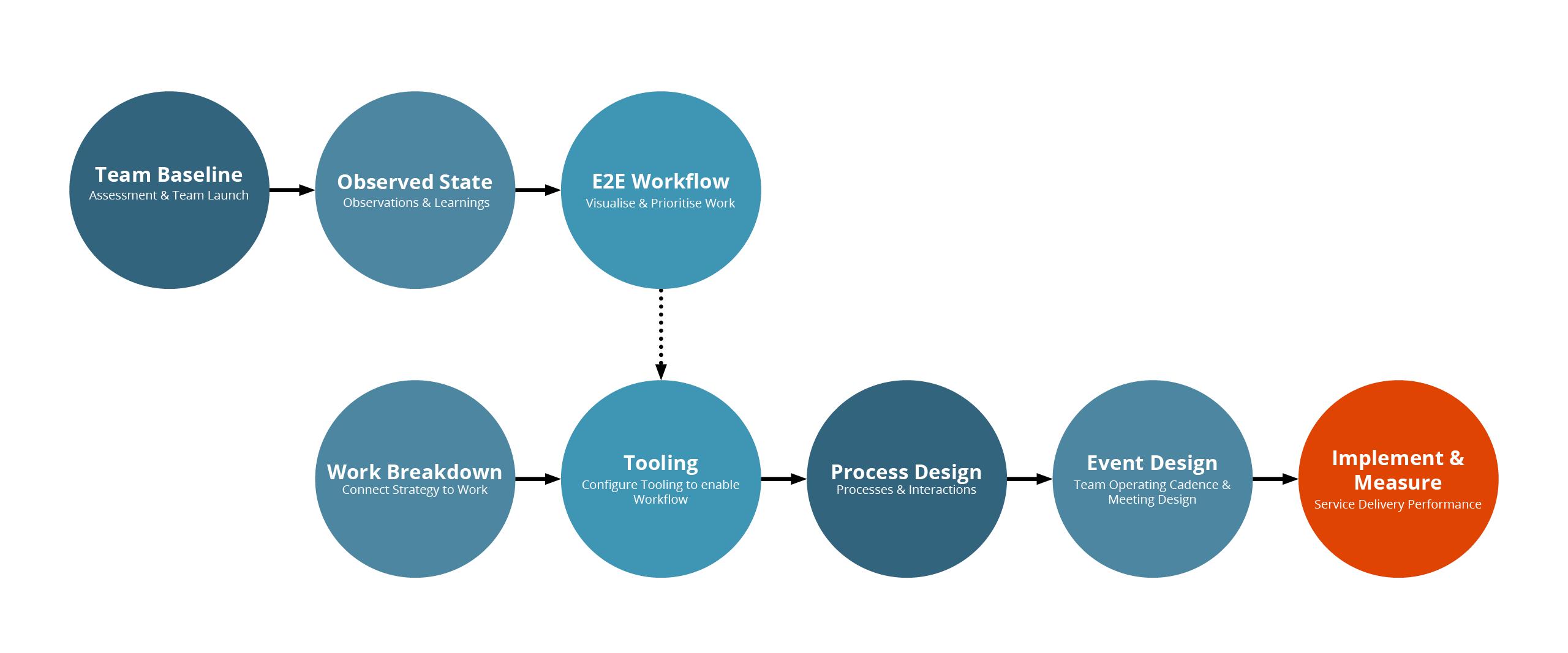 Elabor8 Engagement approach