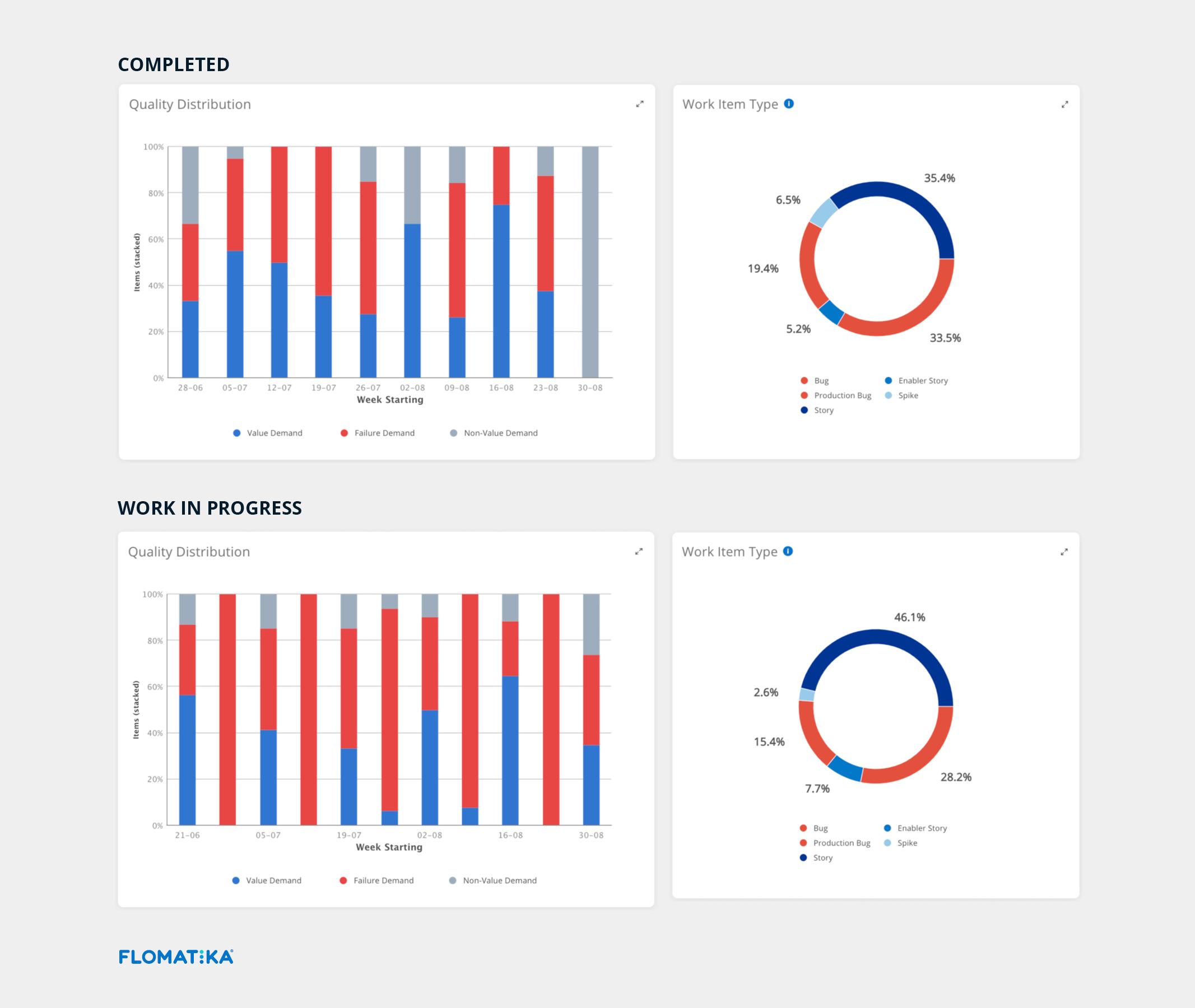 Flomatika Quality Distribution Value Stream